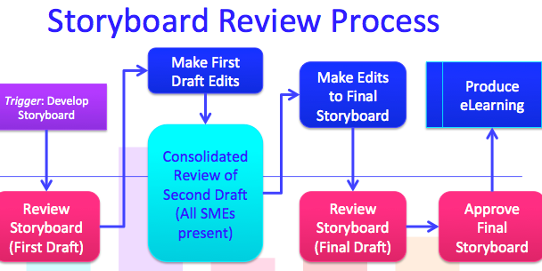 The storyboard review process involves the whole team.